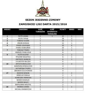 Tabela po I kolejce Sezon Jesień - Zima 2015