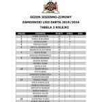 Tabela III kolejki Zamojskiej Ligi Darta